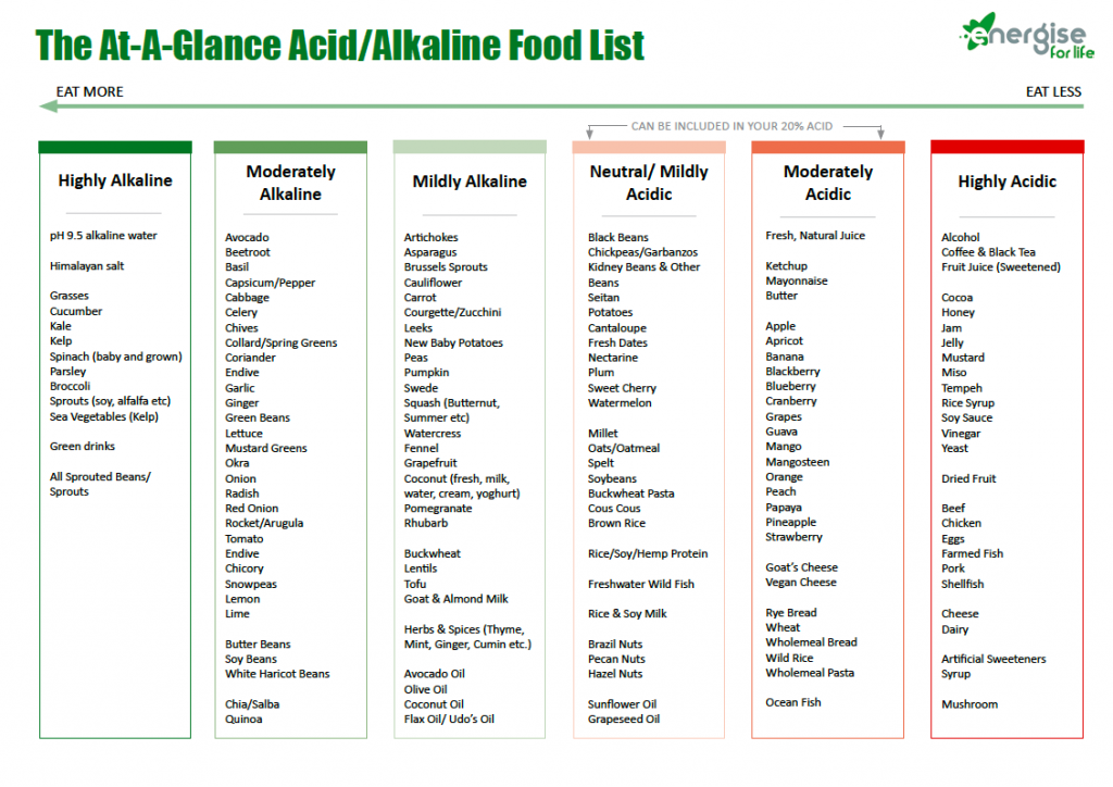 Acid and Alkaline Food List Chart