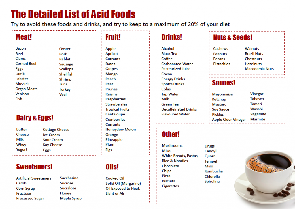 Acid_Foods_List