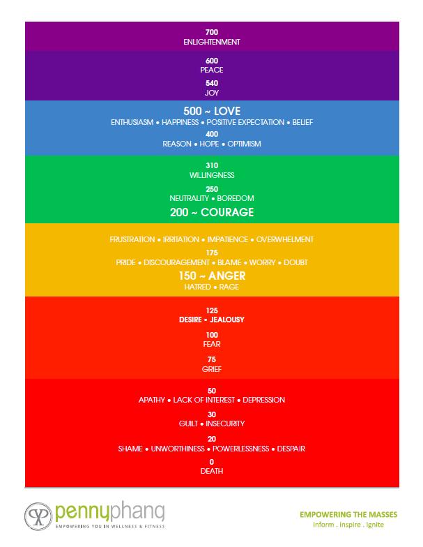 Emotional-Vibrational-Chart