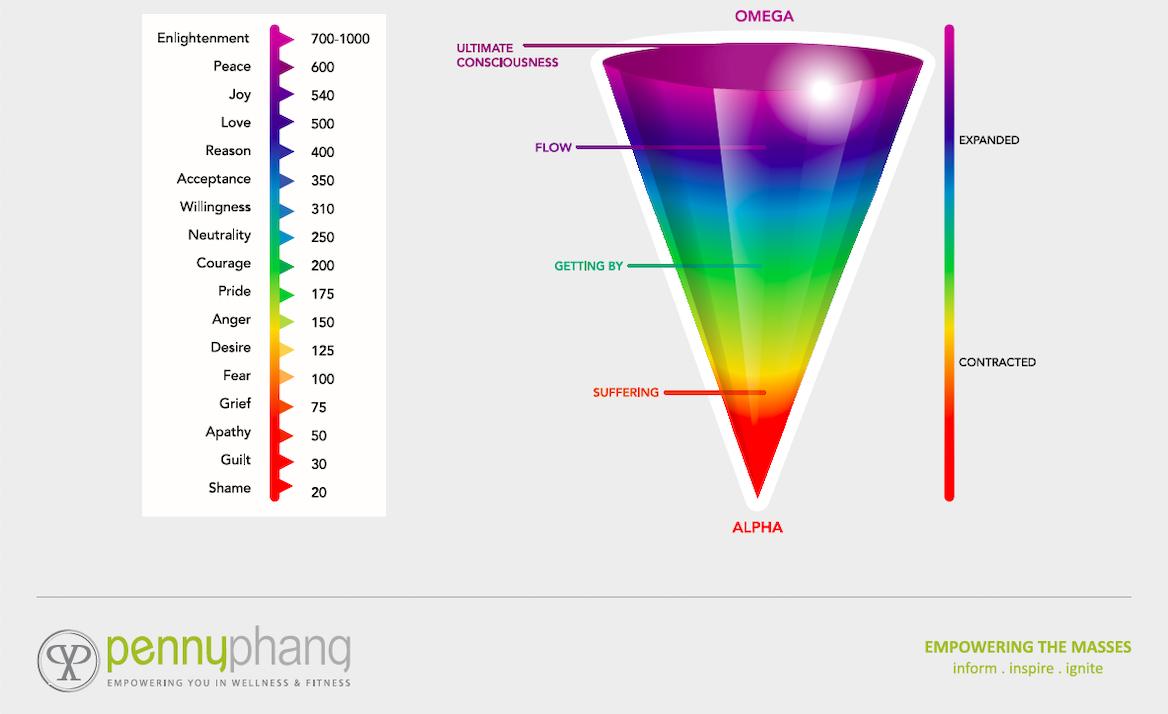 Emotional-Vibrational-Scale